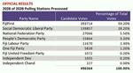 Fiji Election 2014